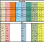 """Dimensions of PVC pipes and Europe pipes"""