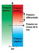 Absolute pressure, barometric pressure,negative pressure, differential pressure