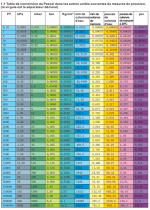 Pressure Conversion Table, metric / imperial